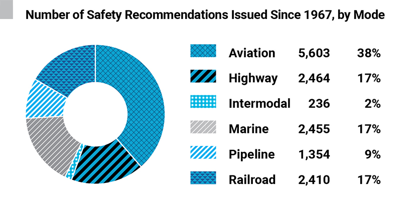 Number of Safety Recommendations Issued Since 1967 by Mode